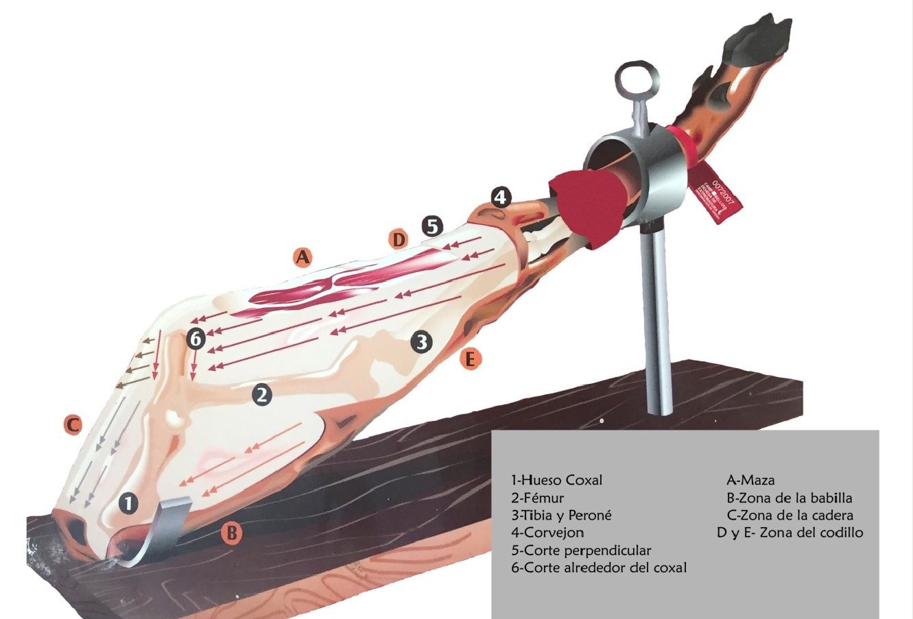 como cortar un jamon